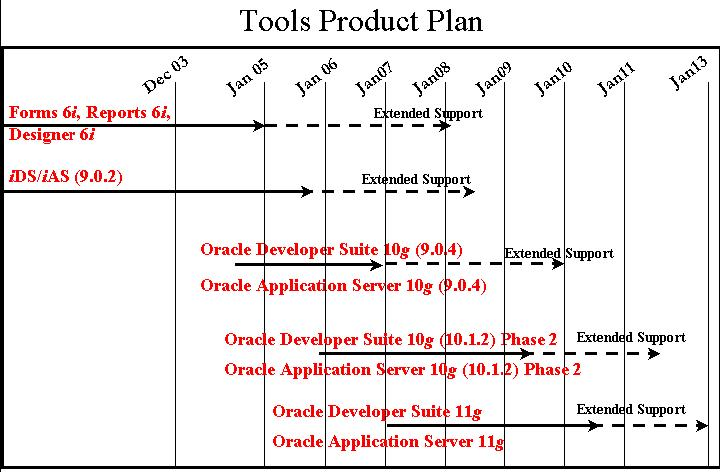 developer suite tool product plan