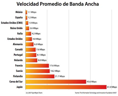grafica banda ancha